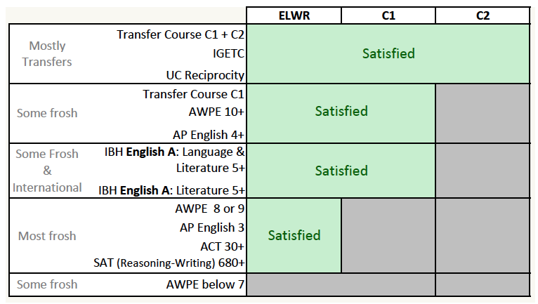 requirement english composition Complete uc transfer requirements in english composition (2 courses) and mathematics (1 course) by the end of fall term 2018 preparation for specific majors.