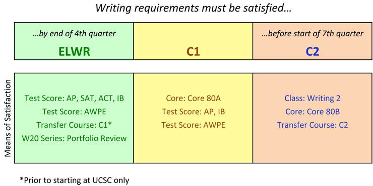Writing requirements chart