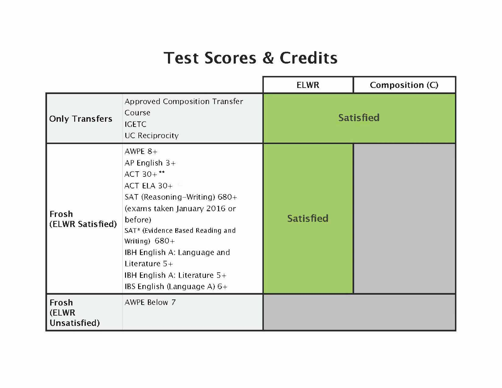 Test Scores & Credits, Students Entering Fall 2018 and After